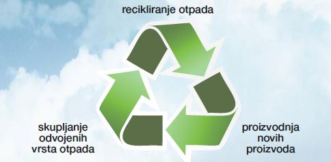 reciklazno